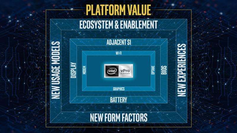 Intel vPro プラットフォームの構成図。Intel vProプロセッサを中心とし、プラットフォーム全体でビジネス向けの機能や付加価値を提供している