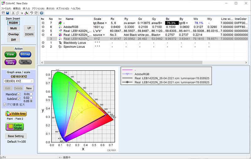 Adobe RGBカバー率は75.3%、Adobe RGB比は78.1%