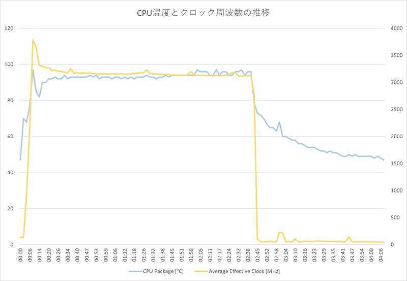 「Cinebench R23.200」実行中の最大クロック周波数は3,783.3MHz、最高CPU温度は97℃。その後の平均クロック周波数は3,182MHz、平均CPU温度は93℃で推移した(室温23.3℃で測定)