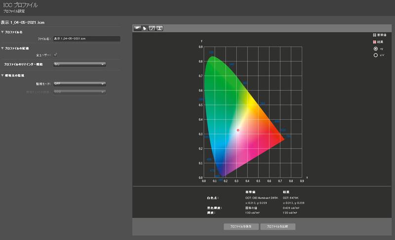 測定結果1/白色点と黒色輝度