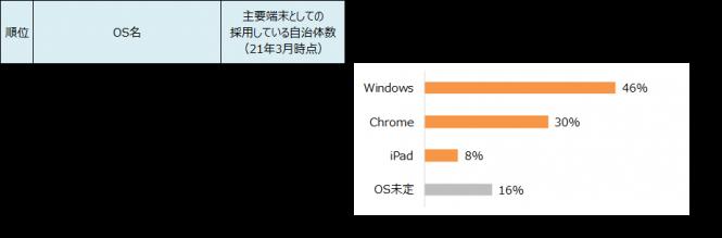 公立高校における生徒用端末の主要OS(自治体数ベース)