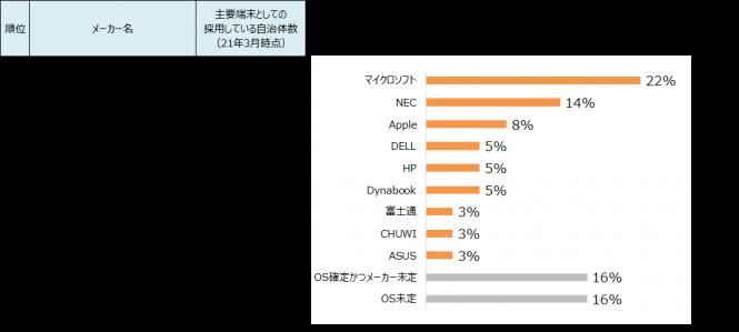 公立高校における生徒用端末の主要メーカー(自治体数ベース)