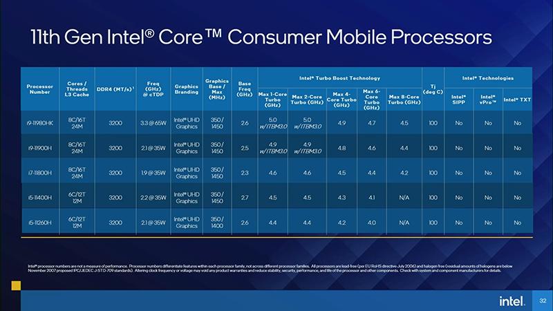 今回発表されたラインナップ。Core i7/i9は8コア/16スレッドで、Core i5は6コア/12スレッド。Core i9-11980HKでは2コア駆動時で最大5GHzまで達する