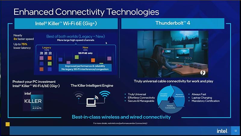 Wi-Fi 6/6EやThunderbolt 4への対応