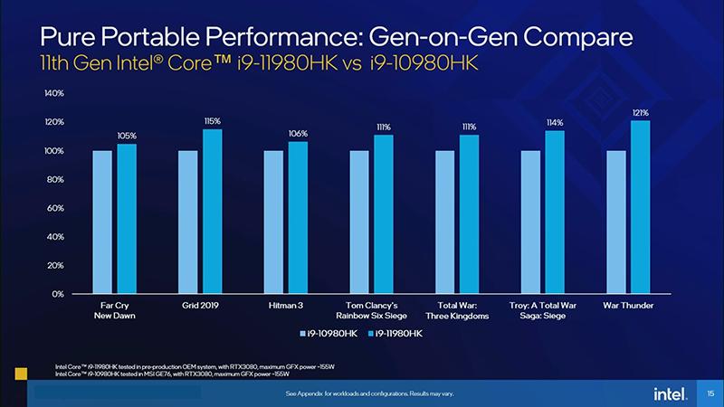Core i9-11980HKとCore i9-10980HKのゲーミング性能比較