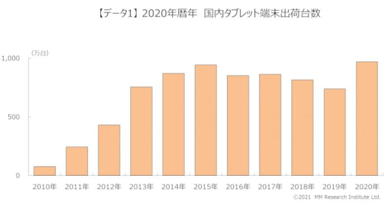 2020年の国内タブレット出荷台数推移(出典:MM総研)