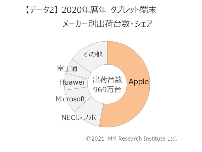 2020年のメーカー別国内タブレット出荷台数(出典:MM総研)
