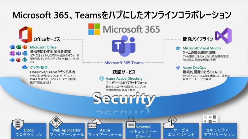Microsoft Teamsでセキュアなオンラインコラボレーションを実現