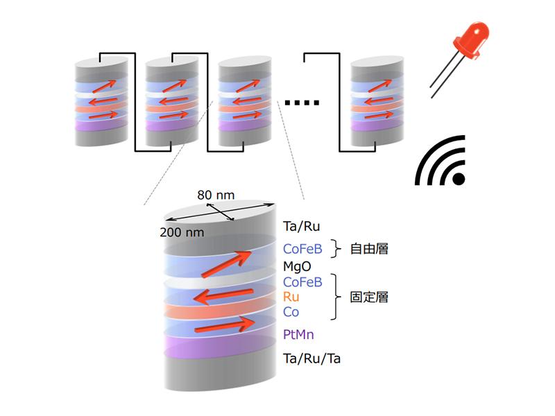 今回開発した磁気トンネル接合と原理実証実験の模式図