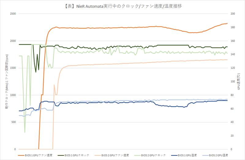 NieR Automata実行中のクロック/ファン速度/温度の推移