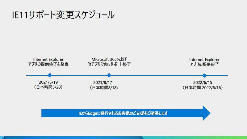 IE11のサポートは2022年6月16日で終了