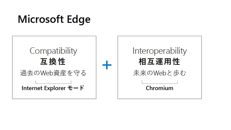 Microsoft Edgeの特徴は、互換性と相互運用性の両立