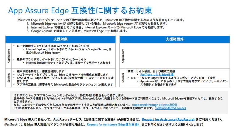 App AssureにおけるEdge互換性の約束