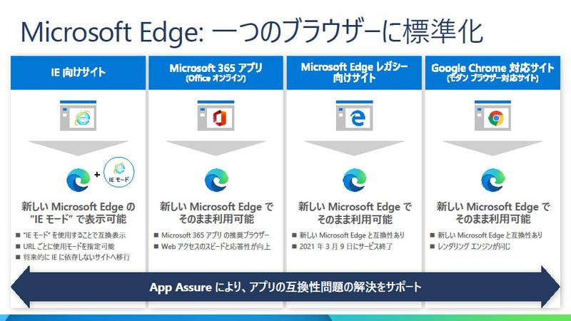 Microsoft Edgeではブラウザを一本化する