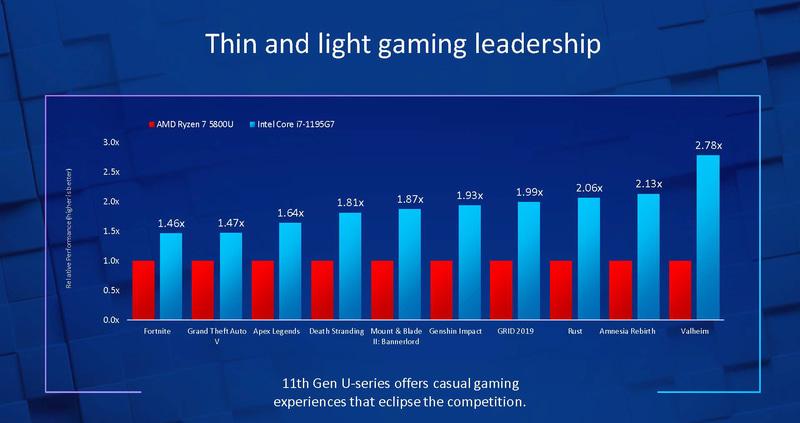 Ryzen 7 5800UとのAAAタイトルでのゲーム性能比較(出典:Advancing PC Mobility、Intel)