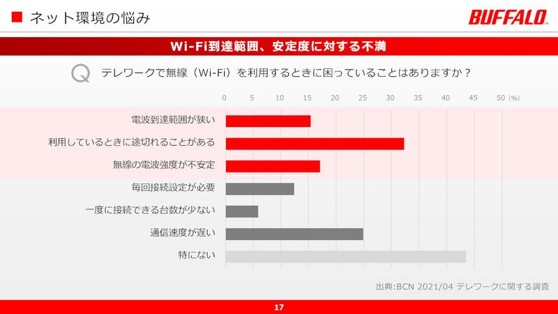 ユーザーはWi-Fiの届く範囲や安定性に不安