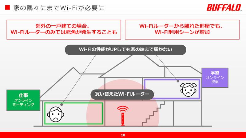 1つの無線LANルーターではカバーが難しいことも