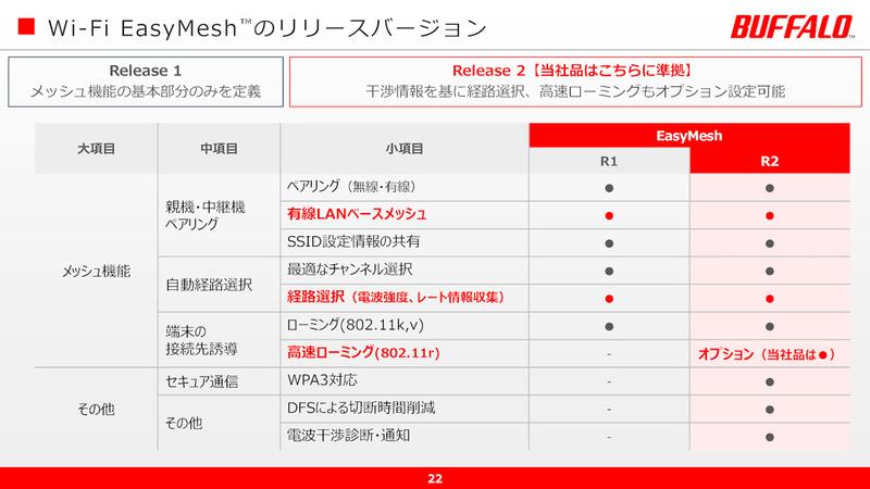 EasyMesh Release 1とRelease 2の違い。同社では後者を採用している