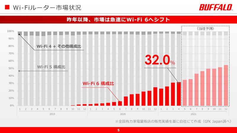 Wi-Fi 6対応製品も市場に増えてきた