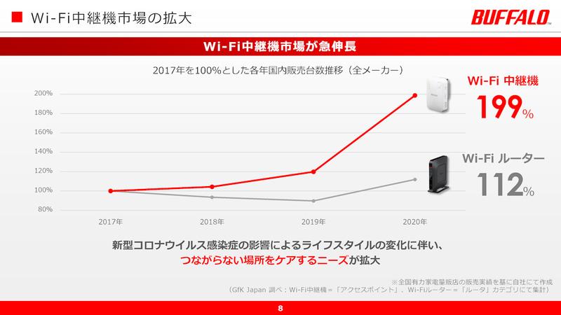 中継器市場は大きく拡大