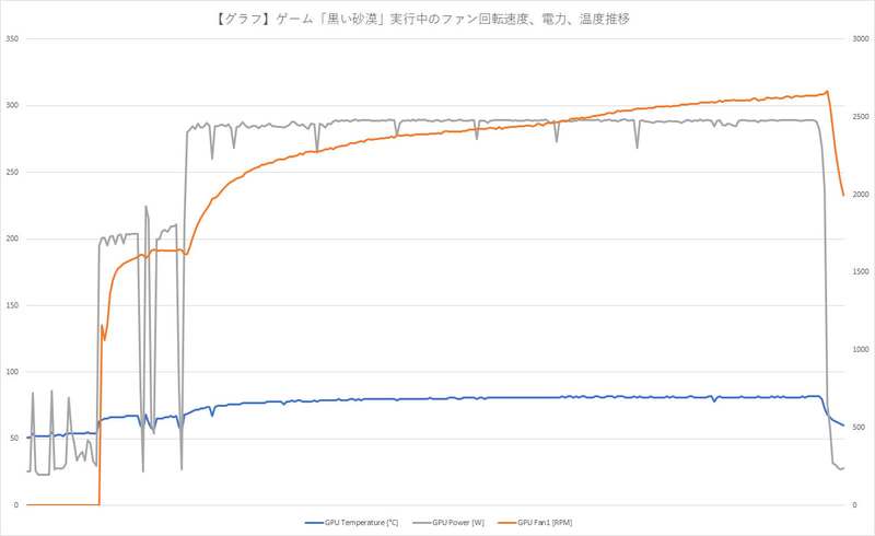Nier:Automataプレイ中の温度遷移