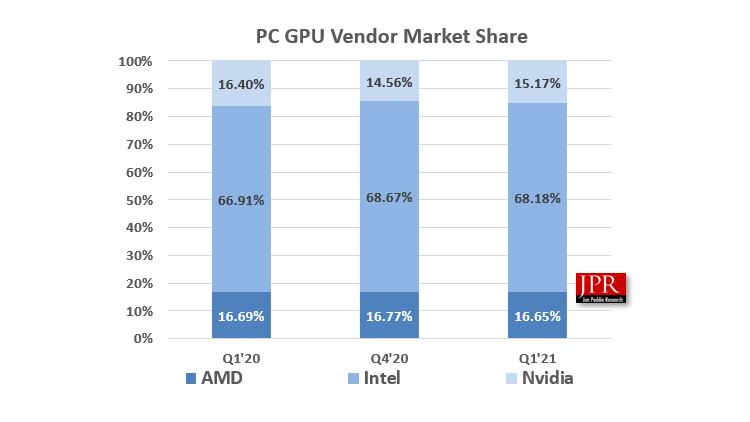メーカー別GPUシェア推移(出典:JPR)