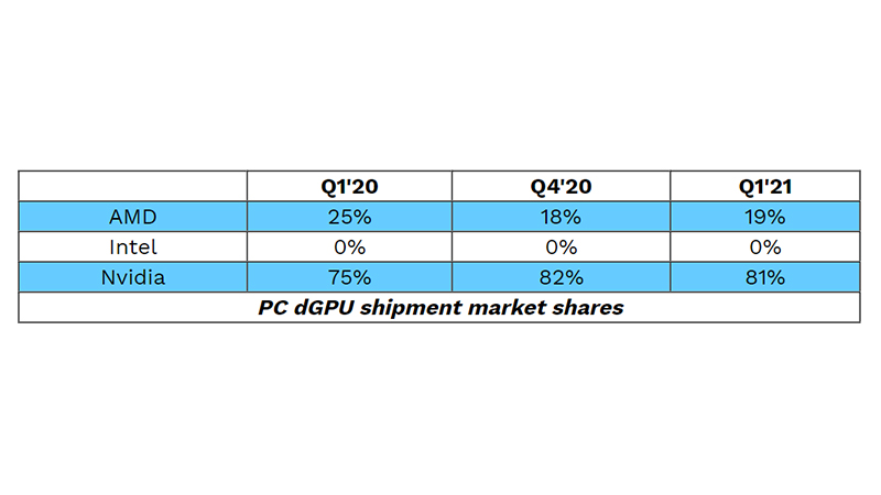 ディスクリートGPUのメーカー別シェア推移(出典:JPR)