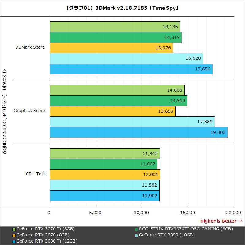 【グラフ01】3DMark v2.18.7185「Time Spy」
