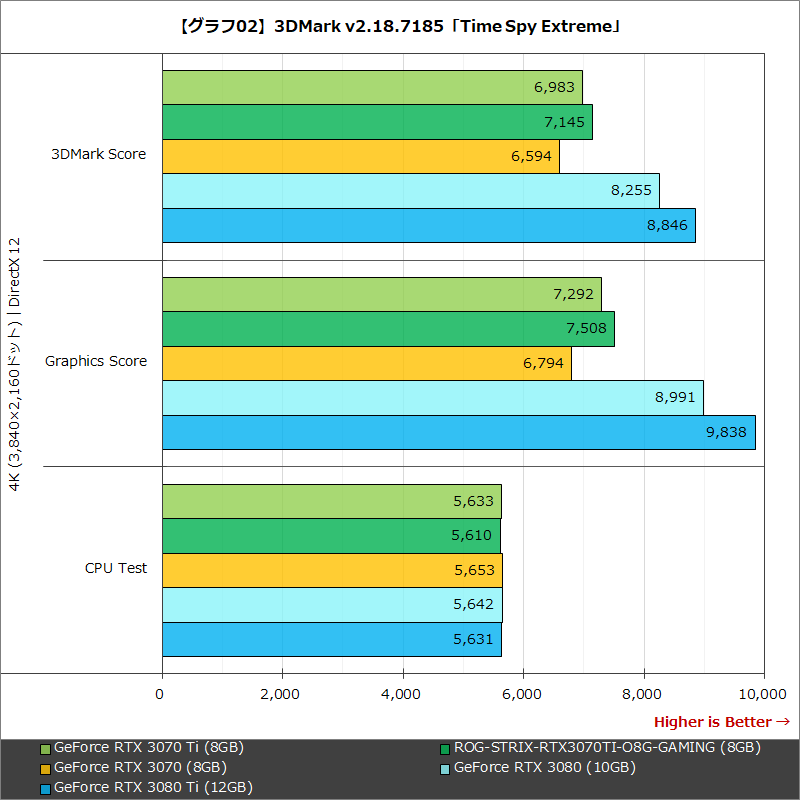 【グラフ02】3DMark v2.18.7185「Time Spy Extreme」