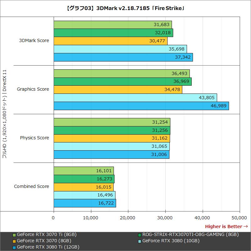 【グラフ03】3DMark v2.18.7185「Fire Strike」