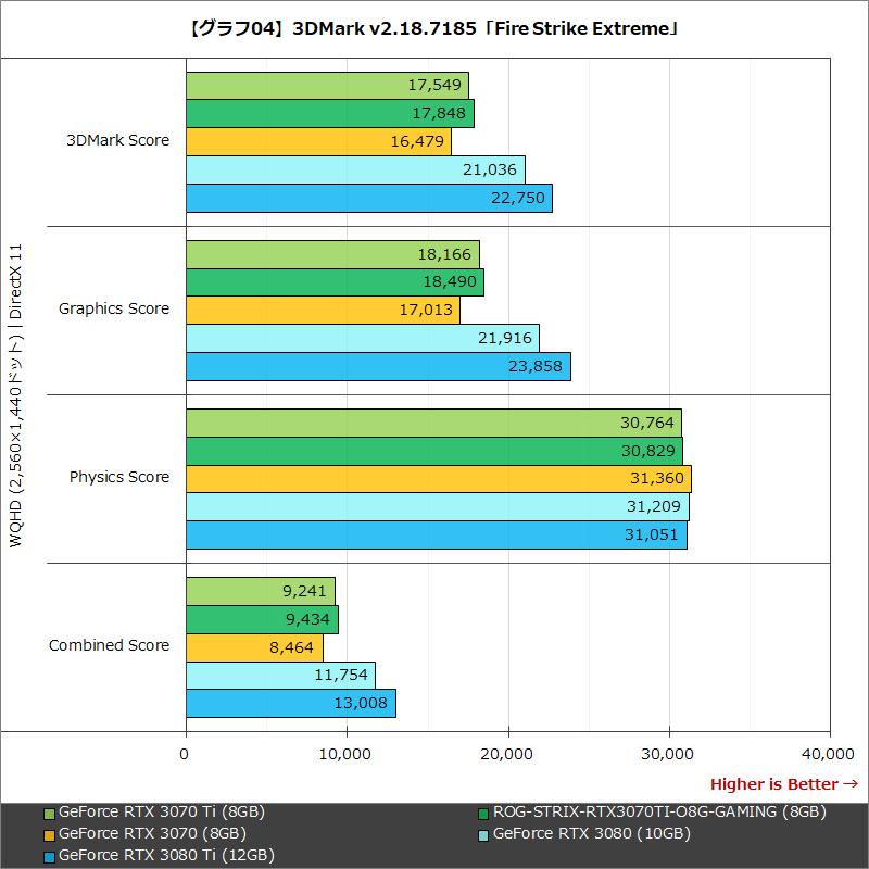 【グラフ04】3DMark v2.18.7185「Fire Strike Extreme」
