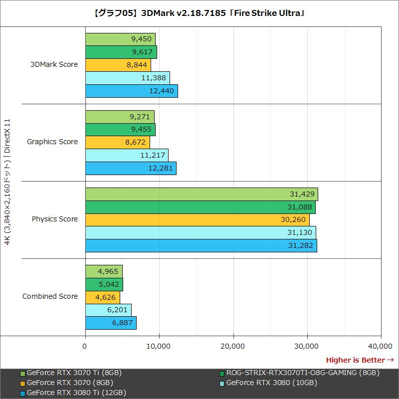 【グラフ05】3DMark v2.18.7185「Fire Strike Ultra」