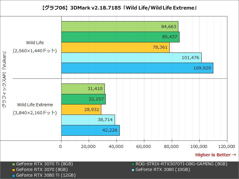 【グラフ06】3DMark v2.18.7185「Wild Life/Wild Life Extreme」