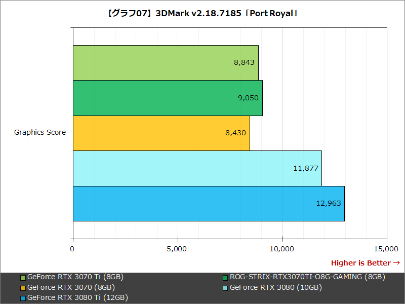 【グラフ07】3DMark v2.18.7185「Port Royal」