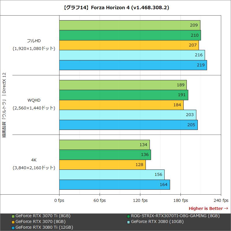 【グラフ14】Forza Horizon 4 (v1.468.308.2)