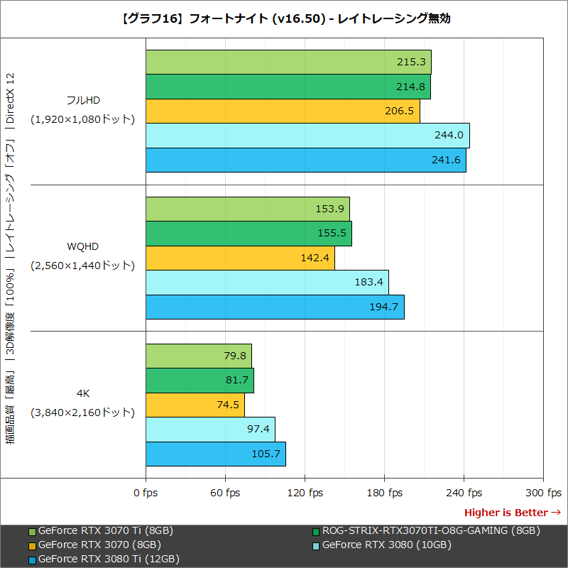 【グラフ16】フォートナイト (v16.50) - レイトレーシング無効