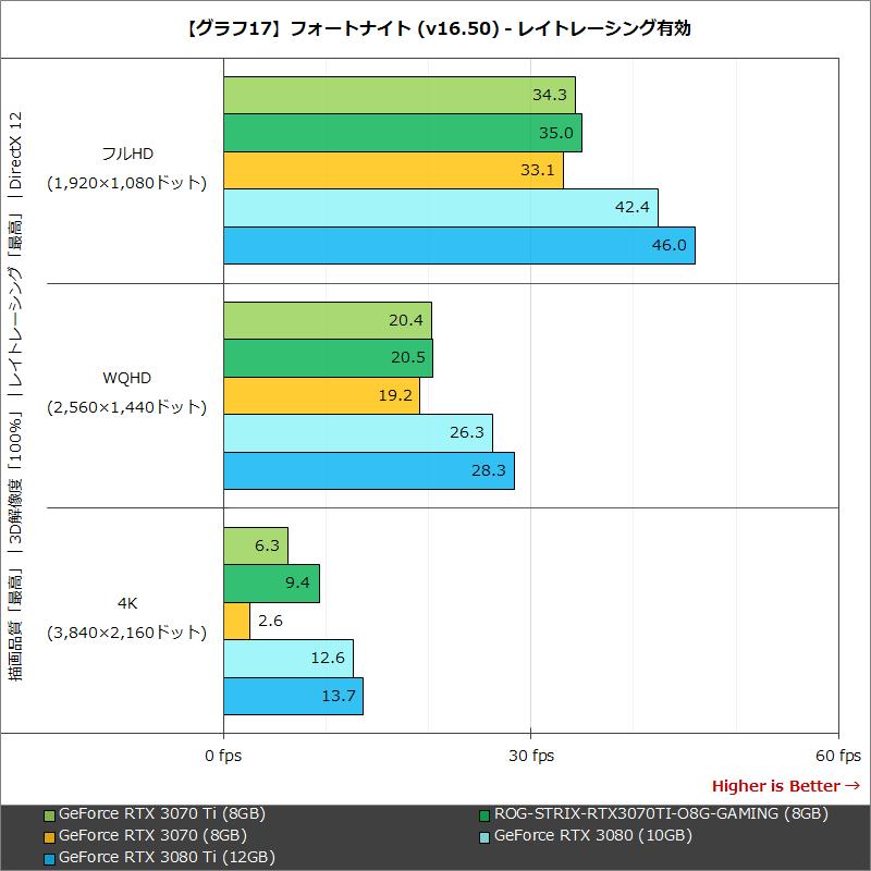 【グラフ17】フォートナイト (v16.50) - レイトレーシング有効