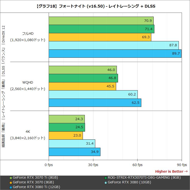 【グラフ18】フォートナイト (v16.50) - レイトレーシング + DLSS