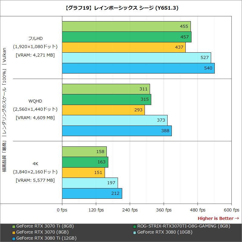 【グラフ19】レインボーシックス シージ (Y6S1.3)
