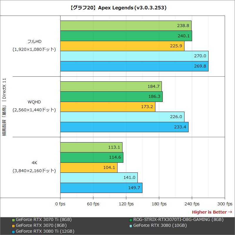 【グラフ20】Apex Legends (v3.0.3.253)