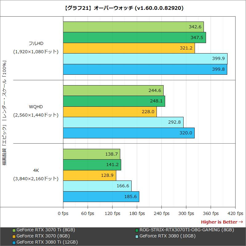 【グラフ21】オーバーウォッチ (v1.60.0.0.82920)