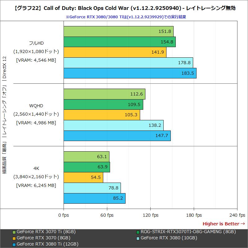 【グラフ22】Call of Duty:Black Ops Cold War (v1.12.2.9239929) - レイトレーシング無効