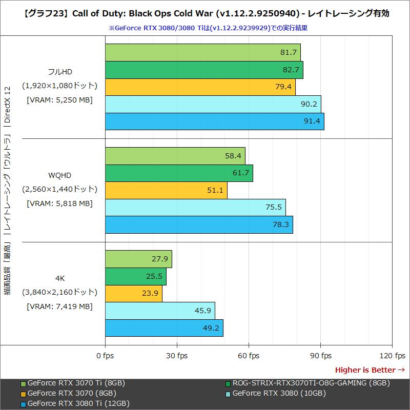 【グラフ23】Call of Duty:Black Ops Cold War (v1.12.2.9239929) - レイトレーシング有効