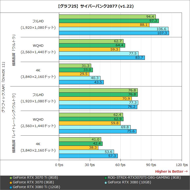 【グラフ25】サイバーパンク2077 (v1.22)