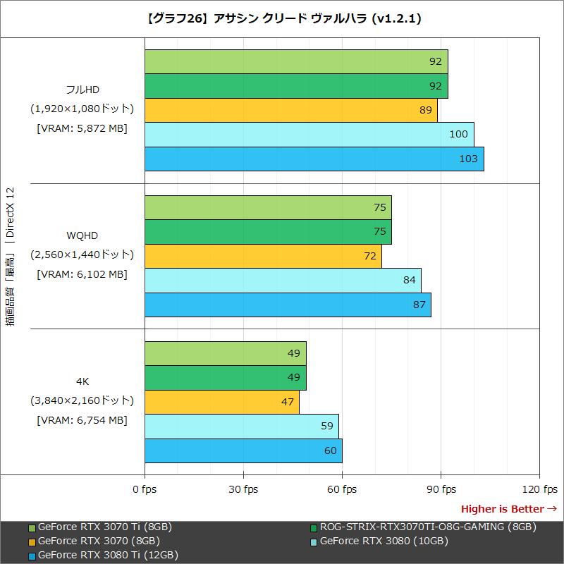 【グラフ26】アサシン クリード ヴァルハラ (v1.2.1)