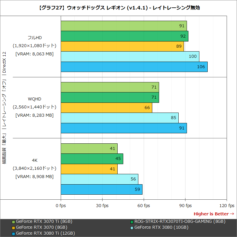 【グラフ27】ウォッチドッグス レギオン (v1.4.1) - レイトレーシング無効