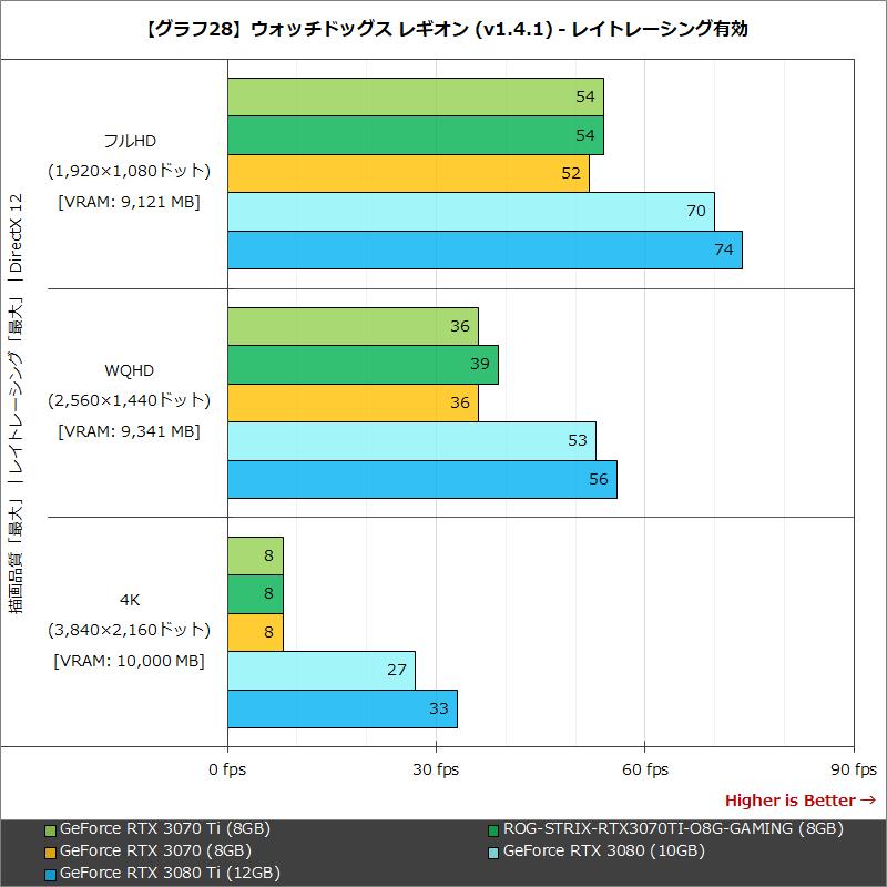 【グラフ28】ウォッチドッグス レギオン (v1.4.1) - レイトレーシング有効