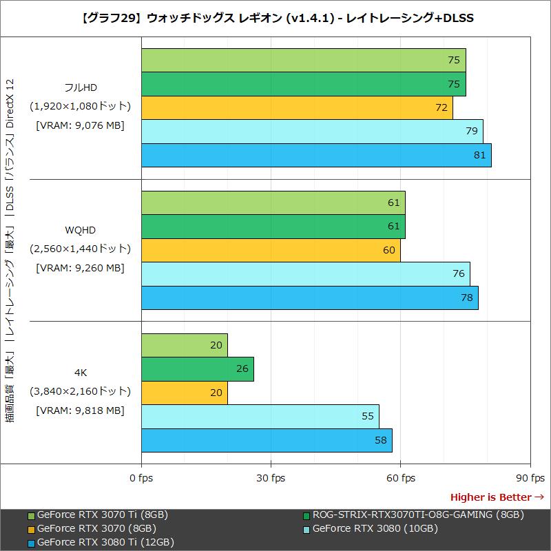 【グラフ29】ウォッチドッグス レギオン (v1.4.1) - レイトレーシング+DLSS