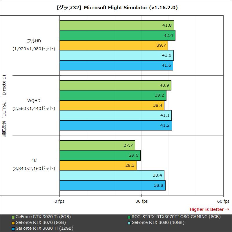 【グラフ32】Microsoft Flight Simulator (v1.16.2.0)