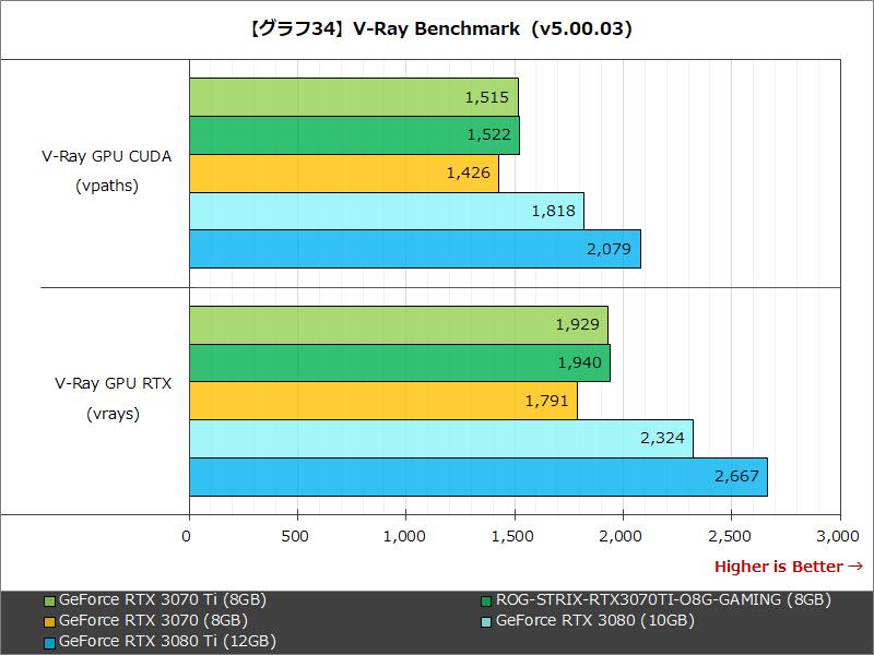【グラフ34】V-Ray Benchmark  (v5.00.03)
